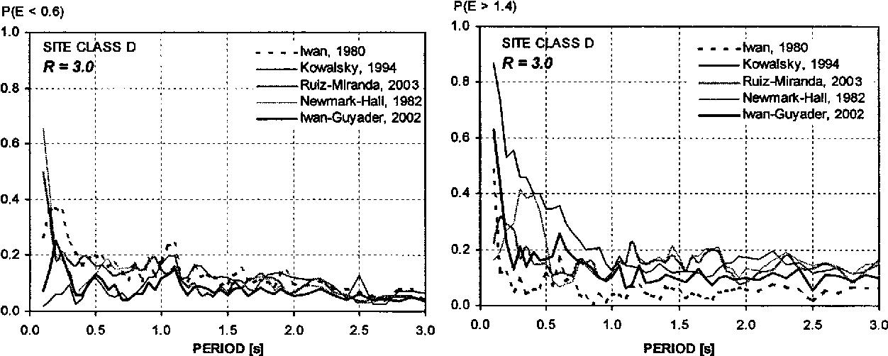 Fig. 10. Probabilities of 40% underestimation