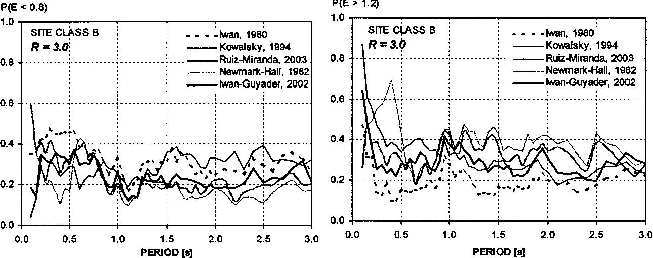 Fig. 9. Probabilities of 20% underestimation