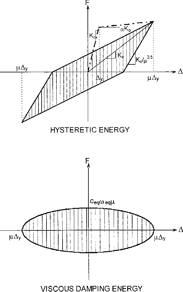 Fig. 1. Equivalent damping concept for Kowalsky that is based on Takeda degrading stiffness for an unloading stiffness factor of 0.5