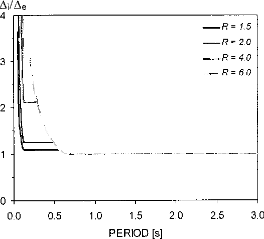 Fig. 2. Displacement modification factors for constant R according to the Newmark and Hall method