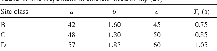 Table 1. Site Dependent Coefficient Used in Eq. (21)
