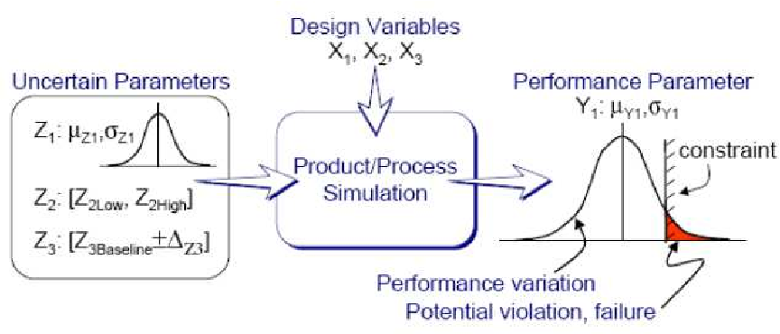 PDF] Validation and robust optimization of deep drawing process by