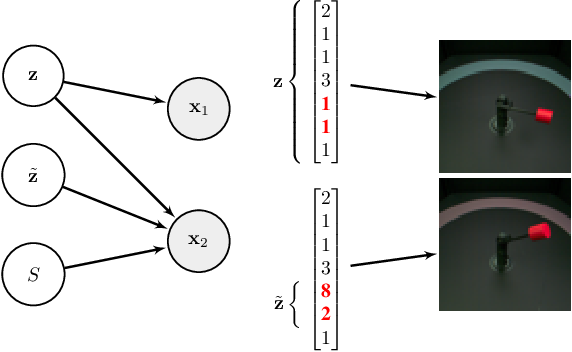 Figure 1 for Weakly-Supervised Disentanglement Without Compromises