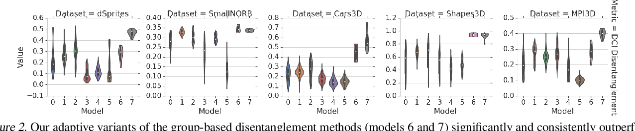 Figure 3 for Weakly-Supervised Disentanglement Without Compromises