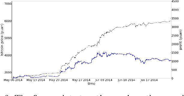 Figure 3 for Bayesian regression and Bitcoin