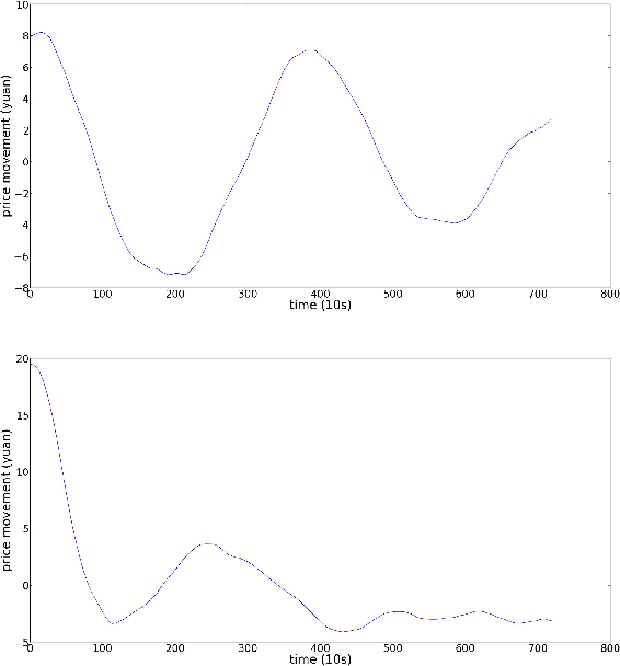Figure 4 for Bayesian regression and Bitcoin
