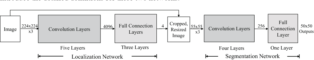 Figure 3 for Deep Joint Task Learning for Generic Object Extraction