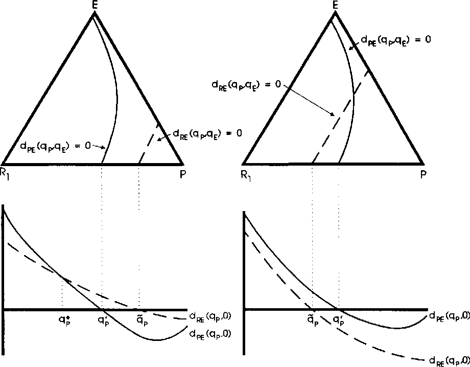 Figure 2 From Punishment Allows The Evolution Of Cooperation Or