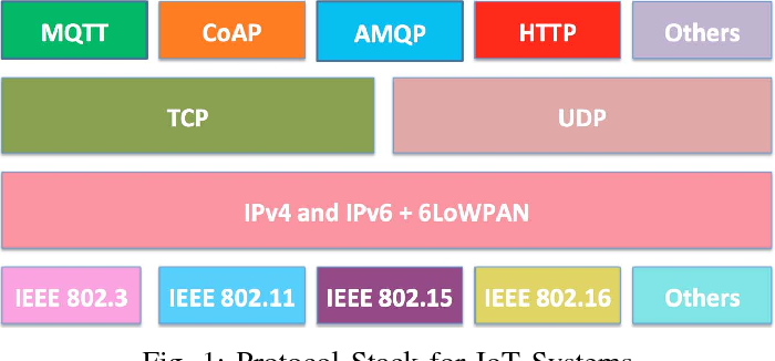 Figure 1 from Choice of effective messaging protocols for IoT