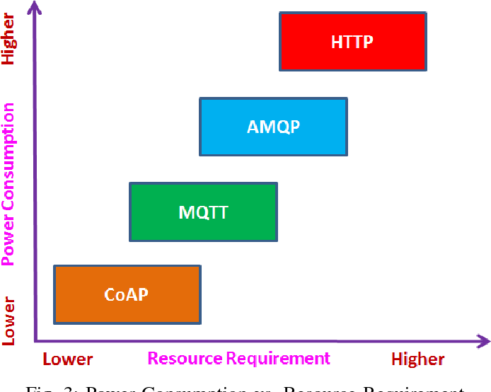 Figure 3 from Choice of effective messaging protocols for IoT