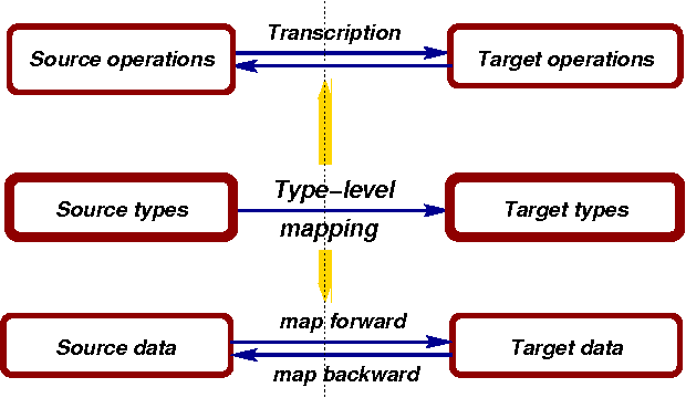PDF] Mappings Make Data Processing Go 'Round An Inter-paradigmatic on