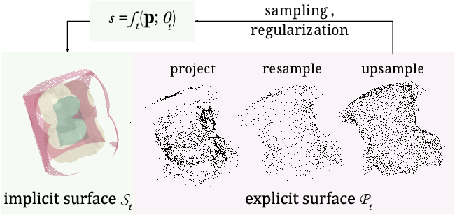 Figure 3 for Iso-Points: Optimizing Neural Implicit Surfaces with Hybrid Representations