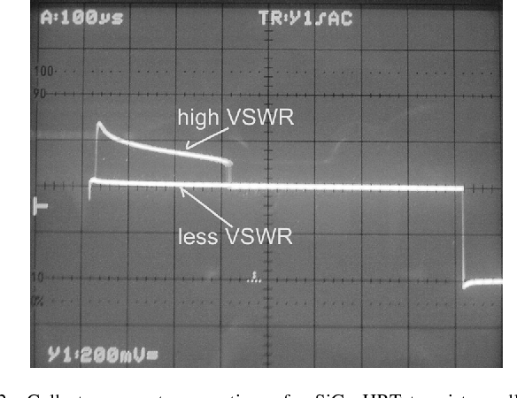 Fig. 2. Collector current versus time of a SiGe HBT transistor cell in the avalanche breakdown region. Operating conditions are a single tone RF input signal, 5.3 V pulsed supply, high VSWR of 12, and saturated output power.