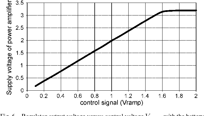 Fig. 6. Regulator output voltage versus control voltage V with the battery tracking function activated.