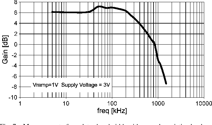 Fig. 7. Measurement of regulator bandwidth with a purely resistive load.