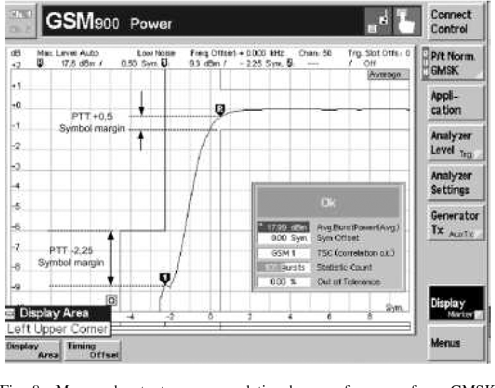 Fig. 8. Measured output power regulation loop performance for a GMSK system power time template.