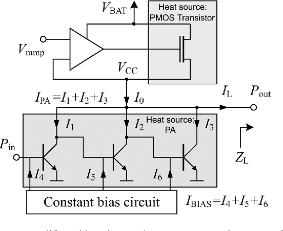 Fig. 9. Power amplifier with series regulator power control concept with emphasis on the two heat sources PMOS transistor and PA.