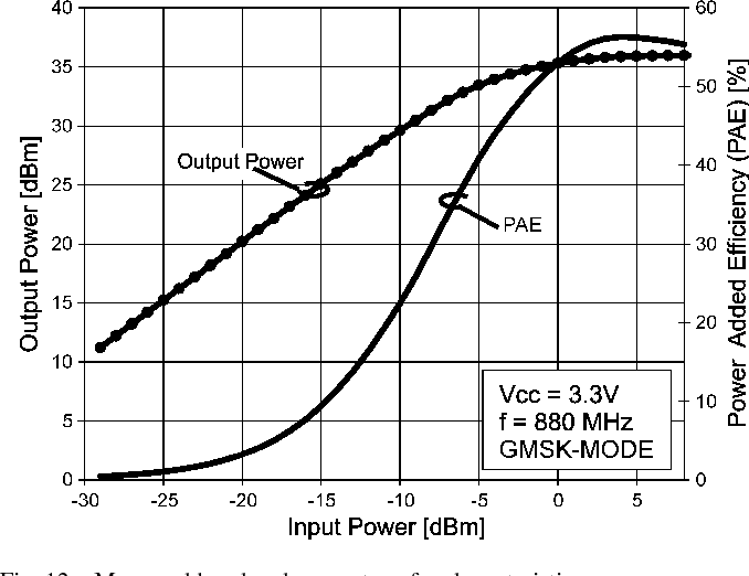 Fig. 12. Measured low-band power transfer characteristic.