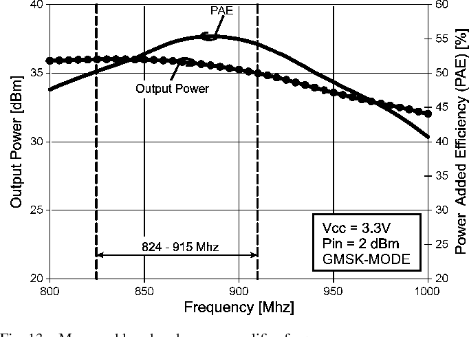 Fig. 13. Measured low-band power amplifier frequency response.