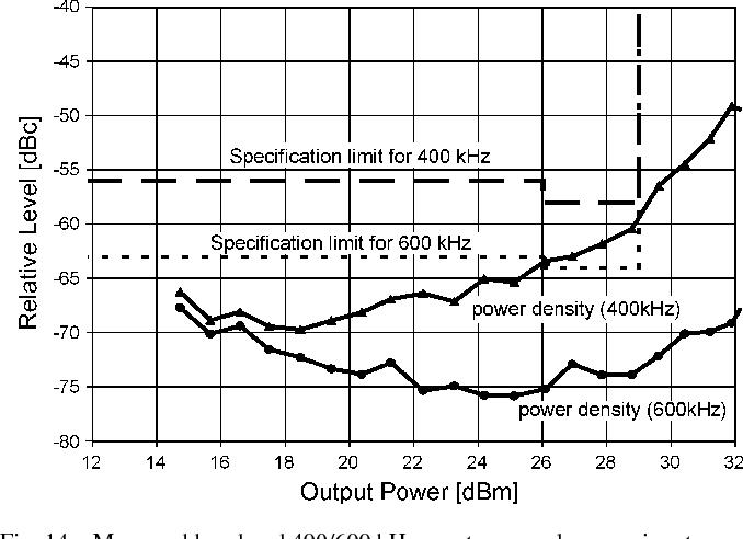 Fig. 14. Measured low-band 400/600 kHz spectrum mask versus input power.