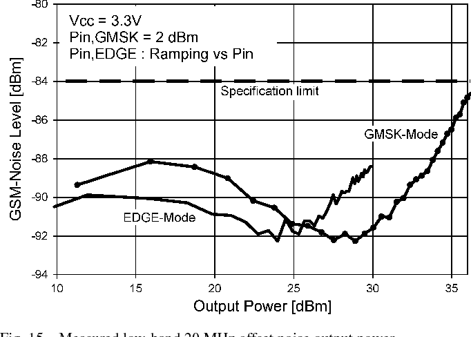 Fig. 15. Measured low-band 20 MHz offset noise output power.