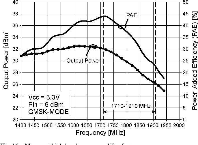 Fig. 16. Measured high-band power amplifier frequency response.