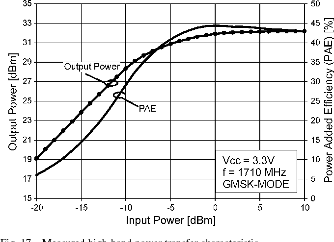 Fig. 17. Measured high-band power transfer characteristic.
