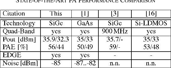 TABLE I STATE-OF-THE-ART PA PERFORMANCE COMPARISON