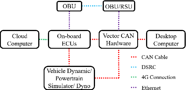 Figure 1 for Hardware-In-the-Loop for Connected Automated Vehicles Testing in Real Traffic