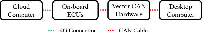 Figure 2 for Hardware-In-the-Loop for Connected Automated Vehicles Testing in Real Traffic