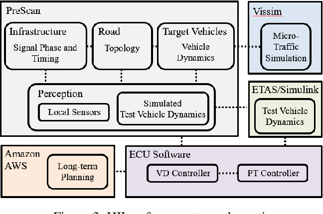 Figure 3 for Hardware-In-the-Loop for Connected Automated Vehicles Testing in Real Traffic