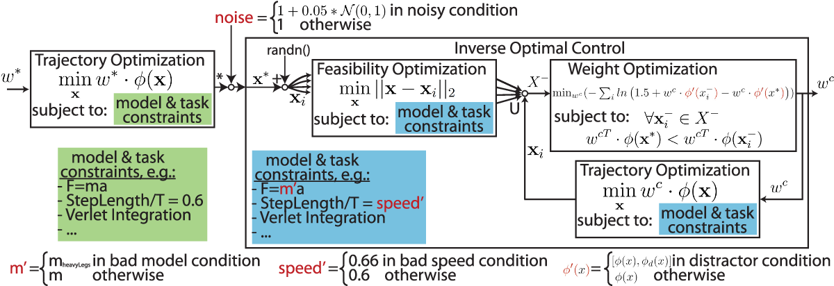 Figure 2 for A Robustness Analysis of Inverse Optimal Control of Bipedal Walking