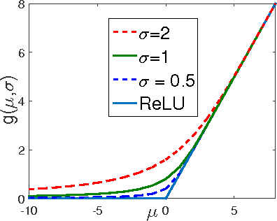 Figure 1 for Nonlinear Statistical Learning with Truncated Gaussian Graphical Models