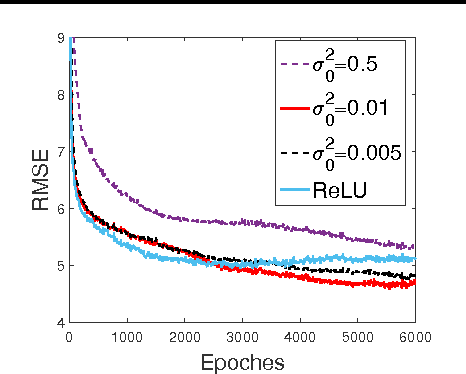 Figure 3 for Nonlinear Statistical Learning with Truncated Gaussian Graphical Models