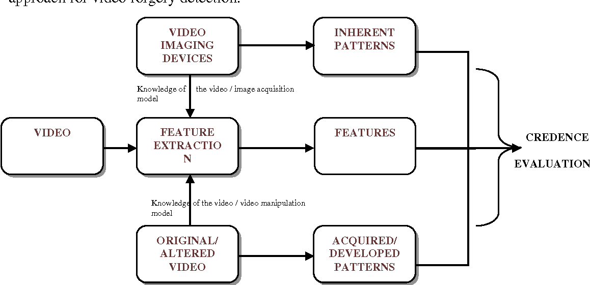 Figure 1 for A Survey On Video Forgery Detection