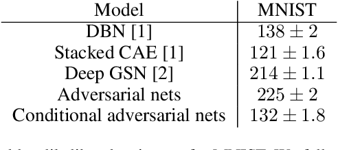 Figure 2 for Conditional Generative Adversarial Nets