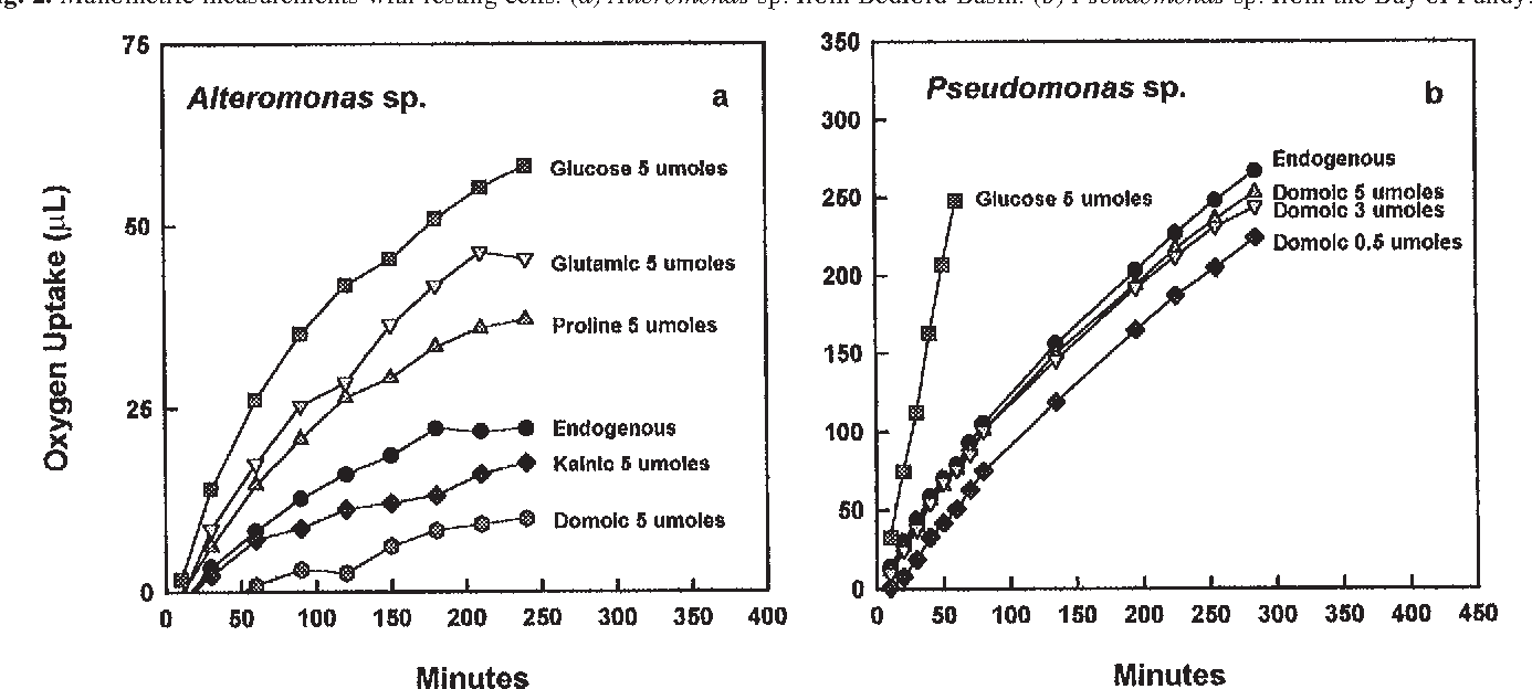 Microbial utilization of the neurotoxin domoic acid: blue mussels ...