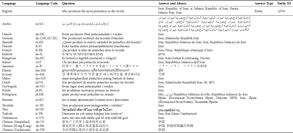 Figure 1 for MKQA: A Linguistically Diverse Benchmark for Multilingual Open Domain Question Answering