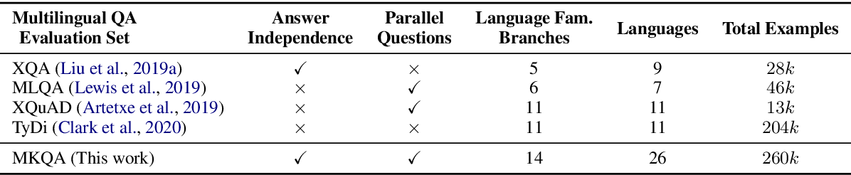 Figure 3 for MKQA: A Linguistically Diverse Benchmark for Multilingual Open Domain Question Answering