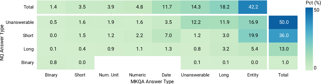 Figure 2 for MKQA: A Linguistically Diverse Benchmark for Multilingual Open Domain Question Answering