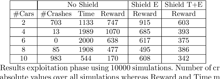 Figure 2 for It's Time to Play Safe: Shield Synthesis for Timed Systems