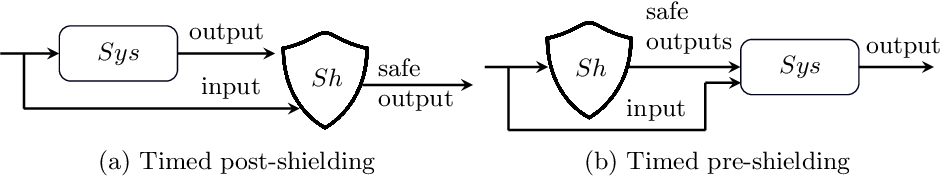 Figure 1 for It's Time to Play Safe: Shield Synthesis for Timed Systems