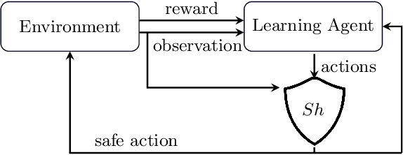 Figure 3 for It's Time to Play Safe: Shield Synthesis for Timed Systems