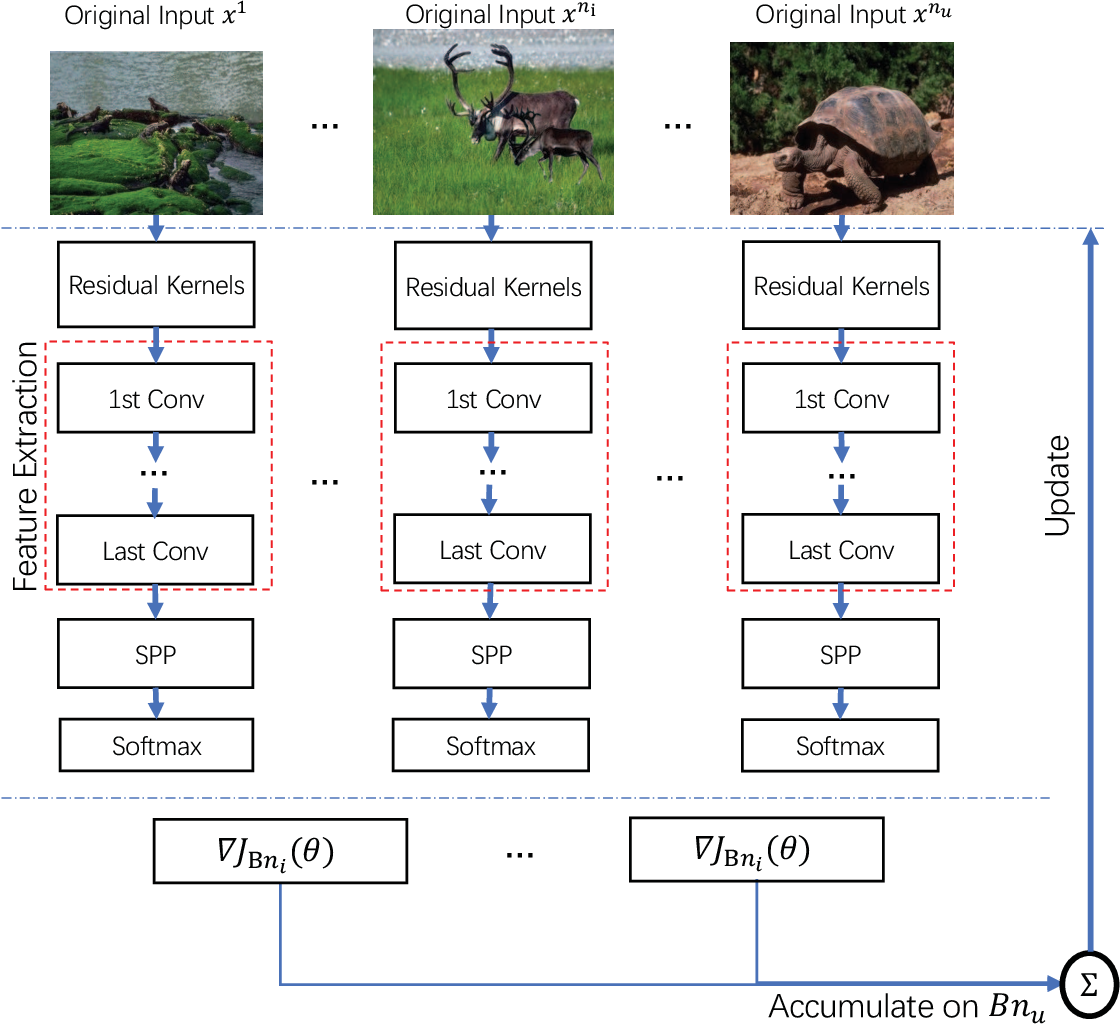 Figure 1 for Arbitrary-sized Image Training and Residual Kernel Learning: Towards Image Fraud Identification