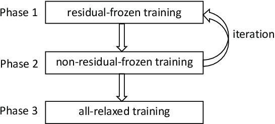 Figure 3 for Arbitrary-sized Image Training and Residual Kernel Learning: Towards Image Fraud Identification
