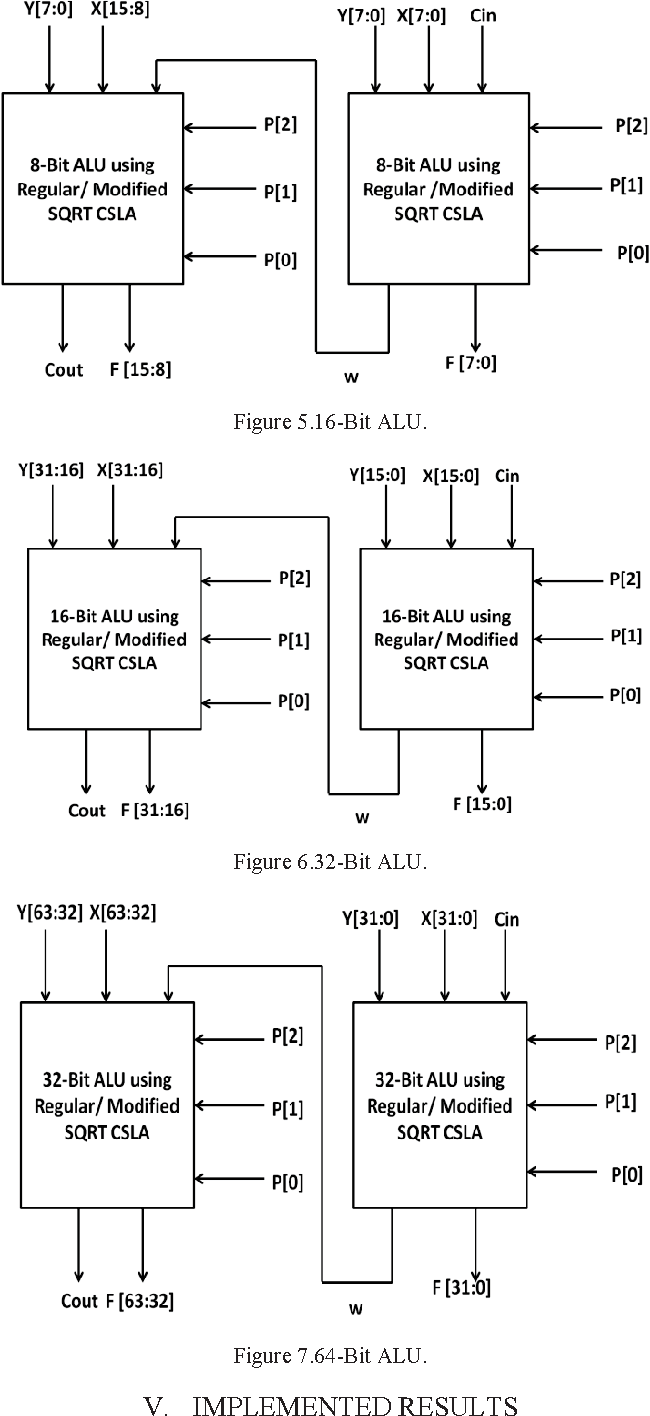 Figure 764 From Implementation Of An Alu Using Modified Carry 1 Bit Block Diagram