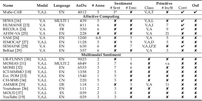 Figure 1 for The Multimodal Sentiment Analysis in Car Reviews (MuSe-CaR) Dataset: Collection, Insights and Improvements