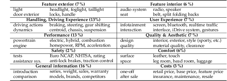 Figure 4 for The Multimodal Sentiment Analysis in Car Reviews (MuSe-CaR) Dataset: Collection, Insights and Improvements