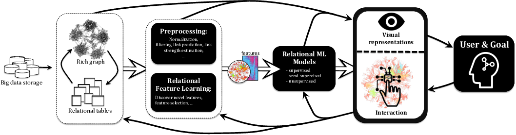 Figure 1 for Relational Similarity Machines