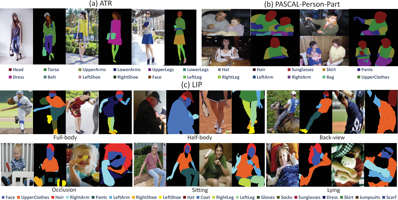 Figure 1 for Look into Person: Self-supervised Structure-sensitive Learning and A New Benchmark for Human Parsing